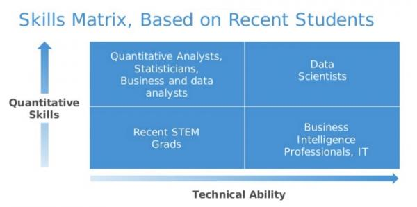 Figure 2: The Data Science Skill Set. Source: David Dietrich, EMC.